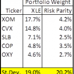 Risk Parity Portfolios Aren't Always Less Volatile Than Market Weight Portfolios