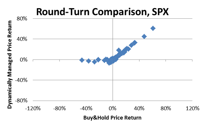 200MA-comparison-buyhold-round-turns