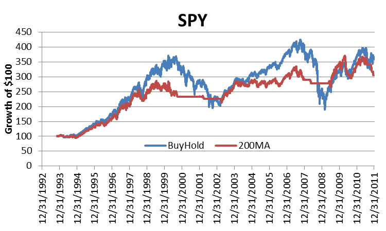 spy-200-day-moving-average-return-vs-buy-hold