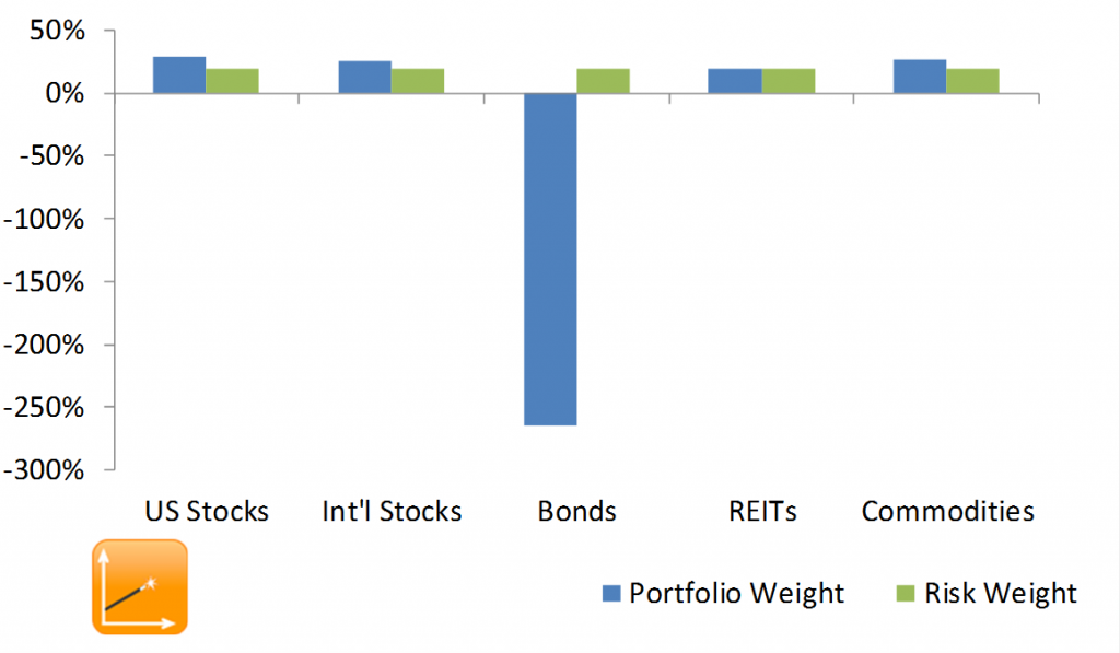 risk-parity-short-bonds