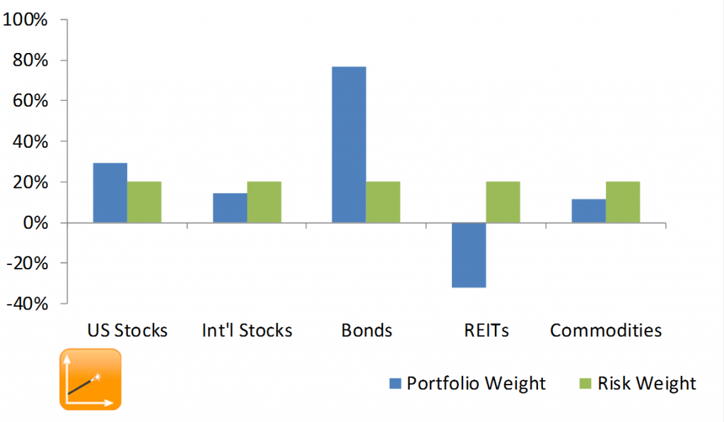 risk-parity-portfolio-short-reits
