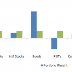 A reader asks: Can a risk parity portfolio have short positions?