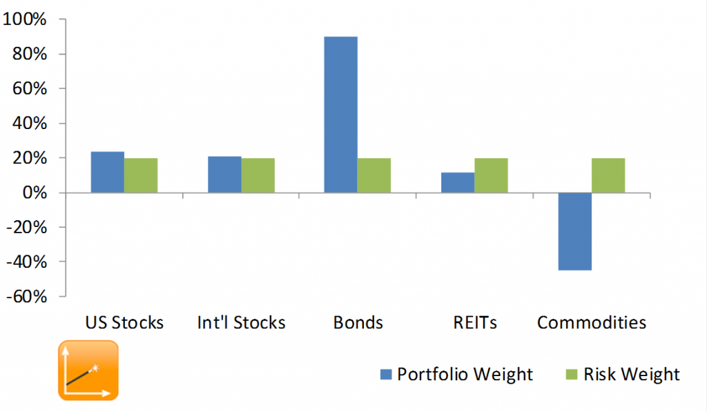 long-short-risk-parity-portfolio-short-commodities